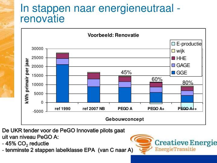 In stappen naar energieneutraal - renovatie