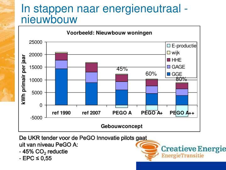 In stappen naar energieneutraal - nieuwbouw