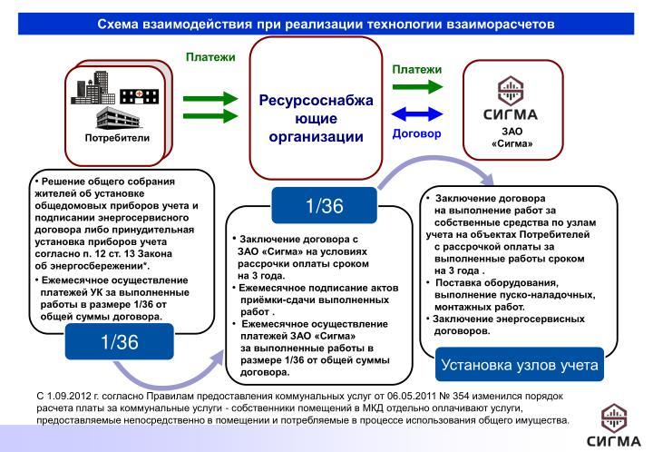 Схема взаимодействия при реализации технологии взаиморасчетов