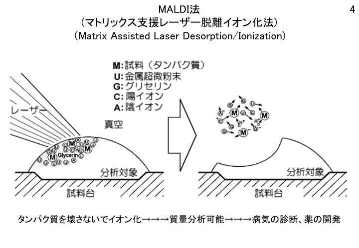 MALDI