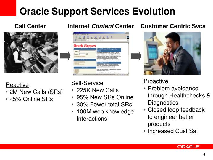 Oracle Support Services Evolution
