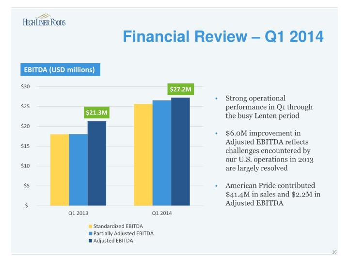 Financial Review – Q1 2014