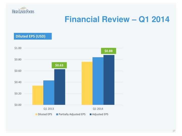 Financial Review – Q1