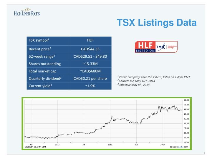 TSX Listings Data