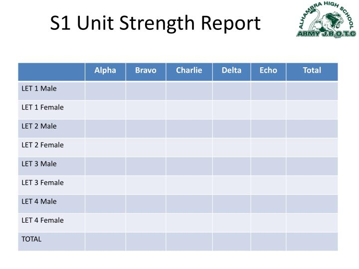 S1 unit strength report