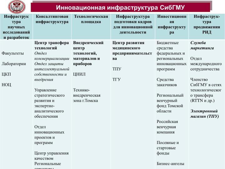 Инновационная инфраструктура СибГМУ