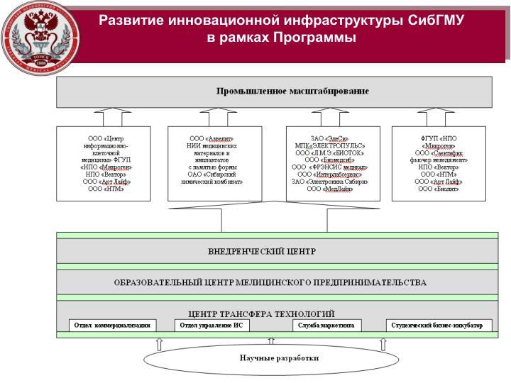 Развитие инновационной инфраструктуры СибГМУ