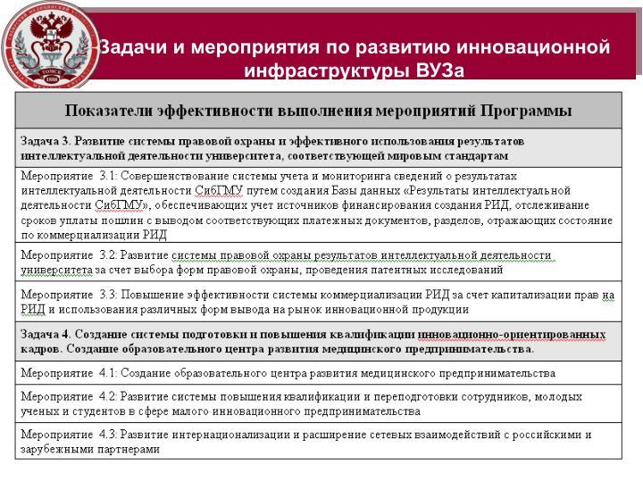 Задачи и мероприятия по развитию инновационной инфраструктуры ВУЗа