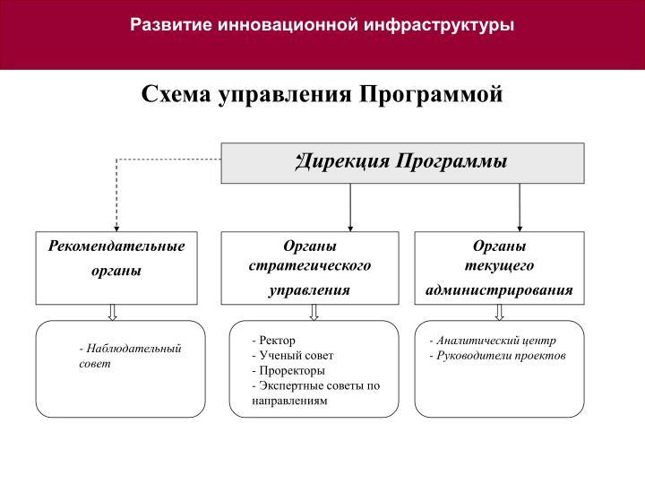 Развитие инновационной инфраструктуры