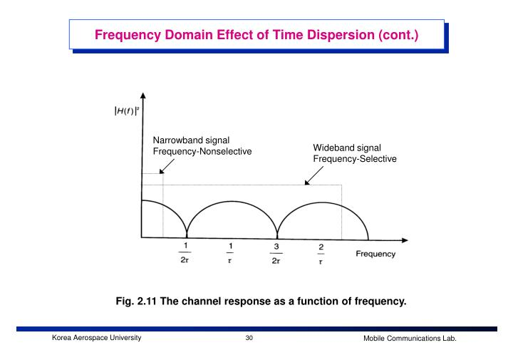 Frequency Domain Effect of Time Dispersion (cont.)