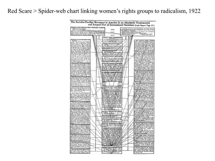 Red Scare > Spider-web chart linking women's rights groups to radicalism, 1922