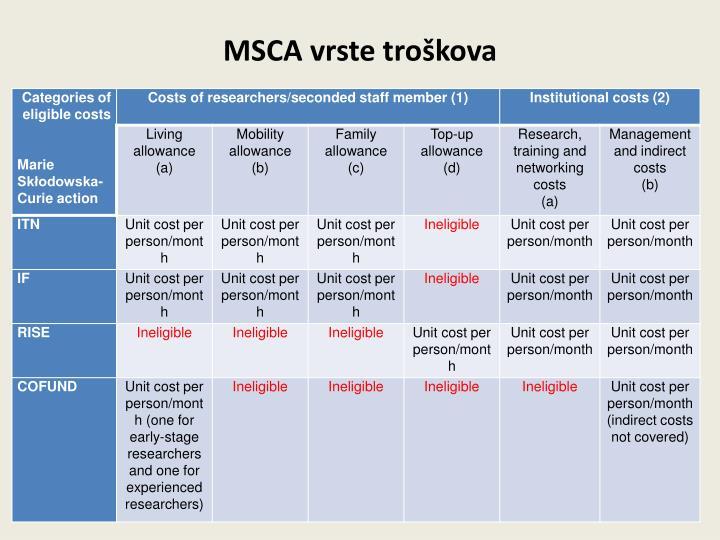 MSCA vrste troškova