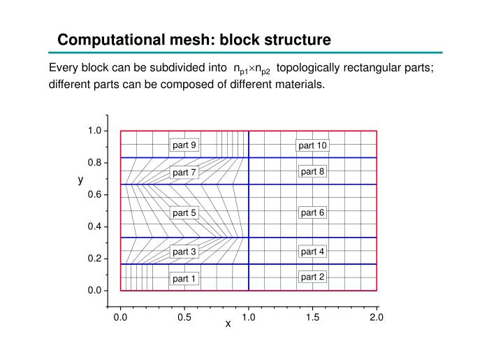 Computational mesh: block structure