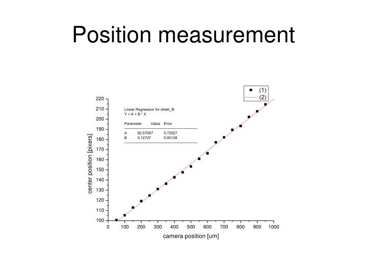Position measurement