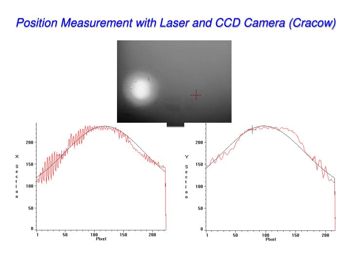 Position Measurement with Laser and CCD Camera (Cracow)