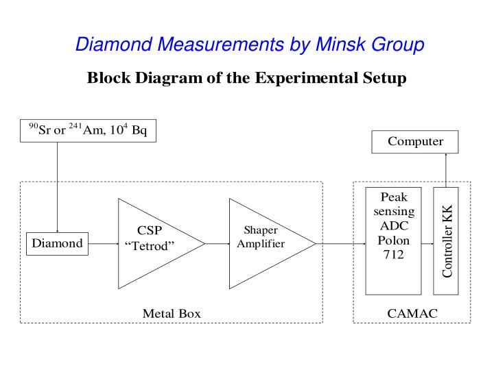 Diamond Measurements by Minsk Group