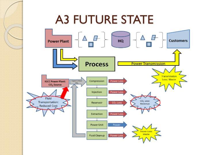 A3 FUTURE STATE