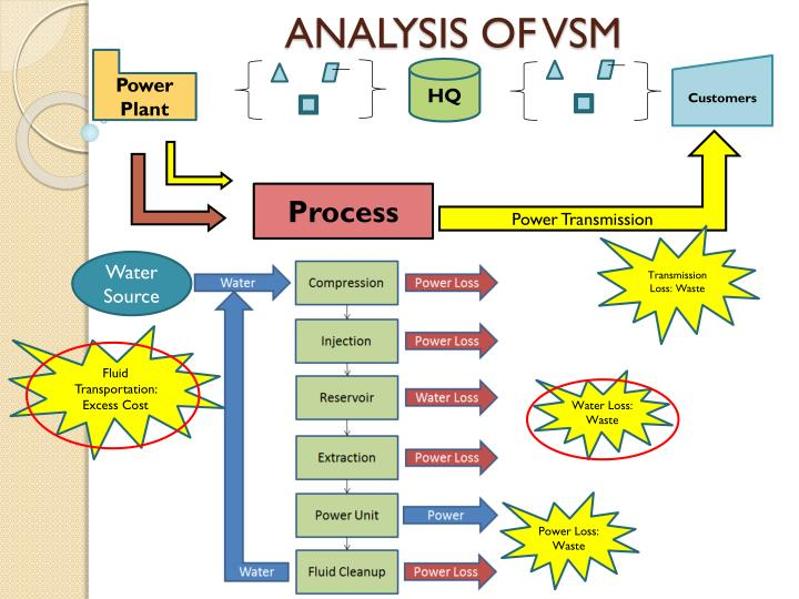 ANALYSIS OF VSM