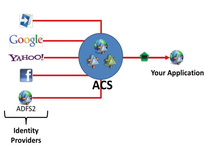 Access Control Service (ACS)