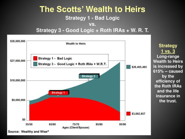 The Scotts'