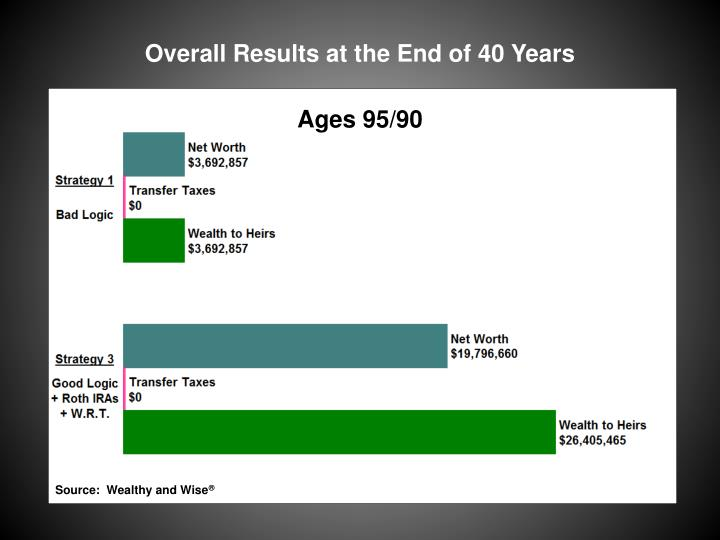Overall Results at the End of 40 Years