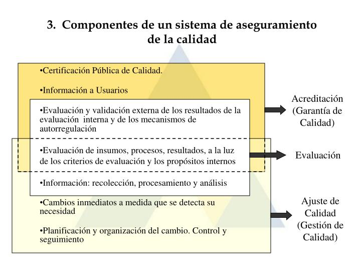 3.  Componentes de un sistema de aseguramiento de la calidad