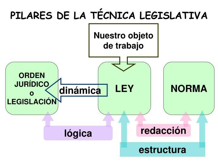PILARES DE LA TÉCNICA LEGISLATIVA