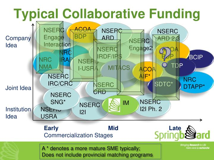 Typical Collaborative Funding