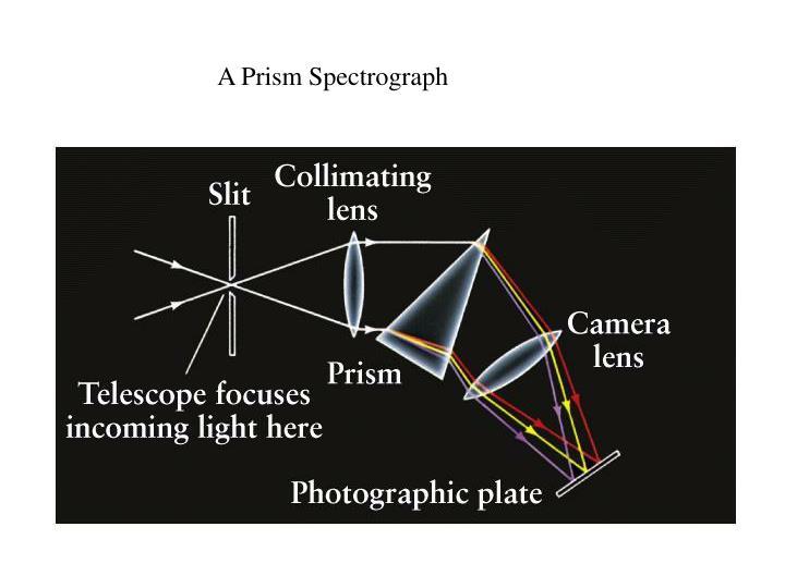 A Prism Spectrograph
