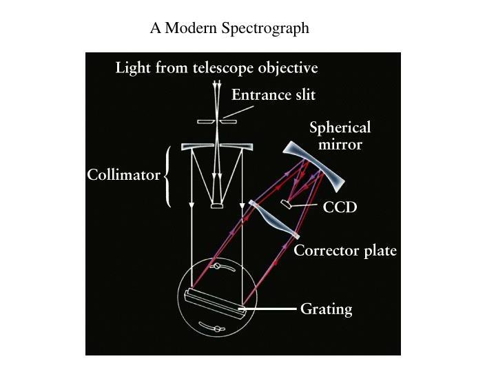 A Modern Spectrograph