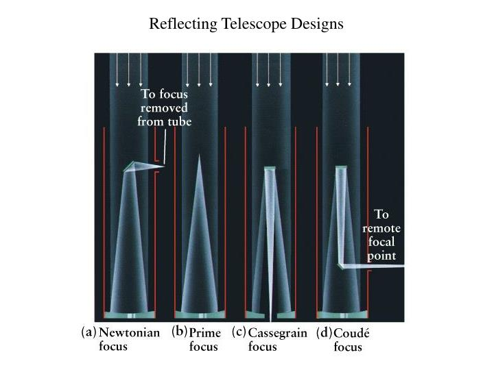 Reflecting Telescope Designs