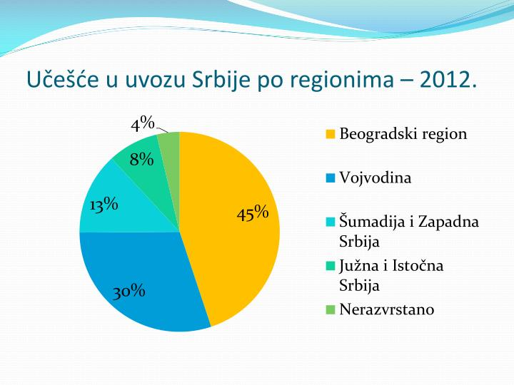 Učešće u uvozu Srbije po regionima – 2012.