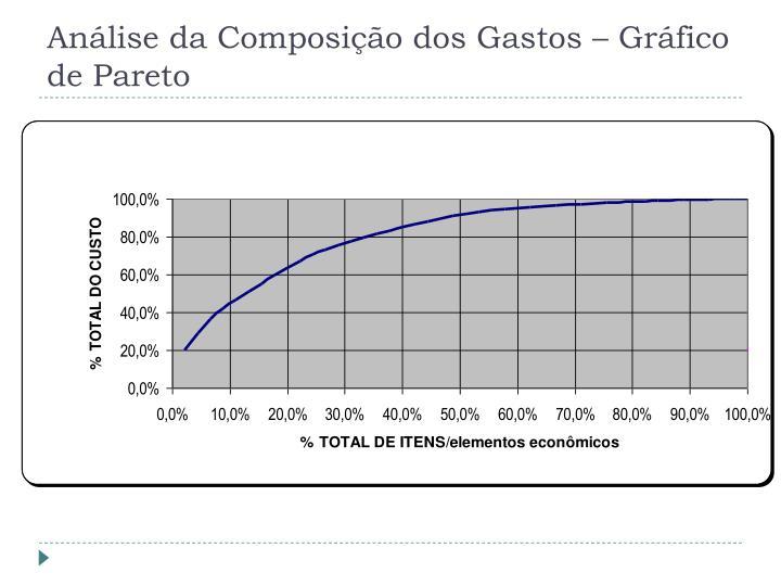 Análise da Composição dos Gastos – Gráfico de Pareto