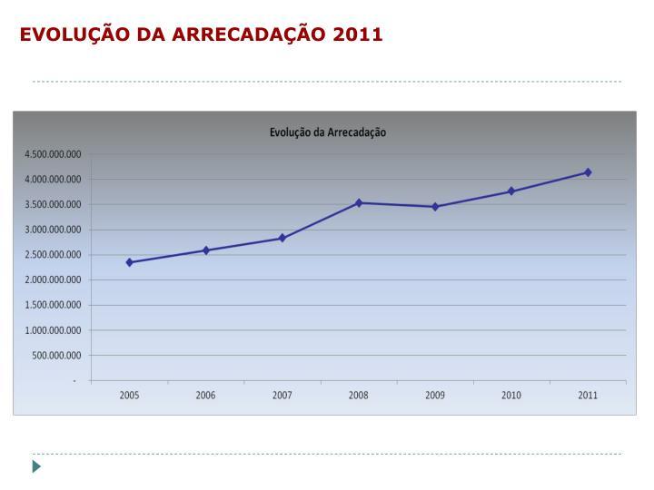 EVOLUÇÃO DA ARRECADAÇÃO 2011