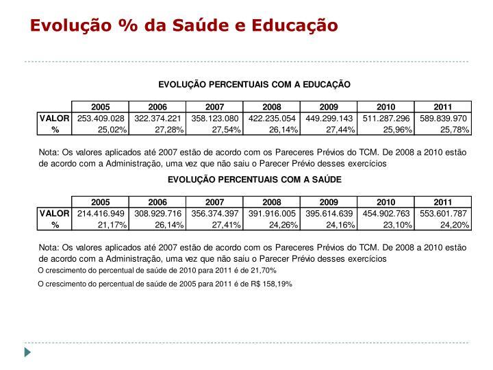 Evolução % da Saúde e Educação