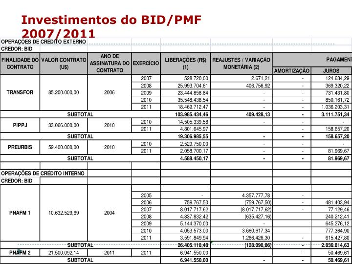 Investimentos do BID/PMF 2007/2011