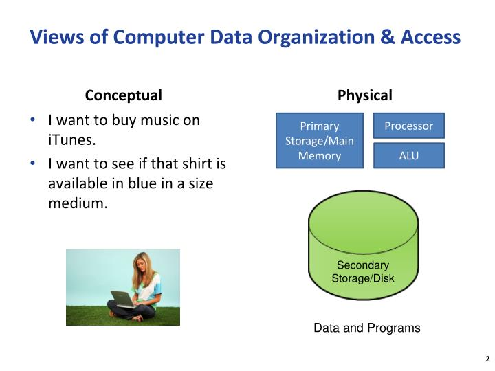 Views of Computer Data Organization & Access