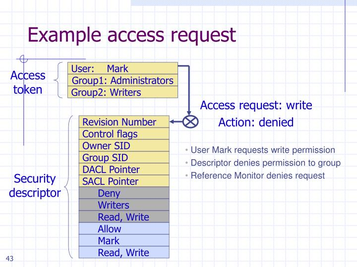 Example access request