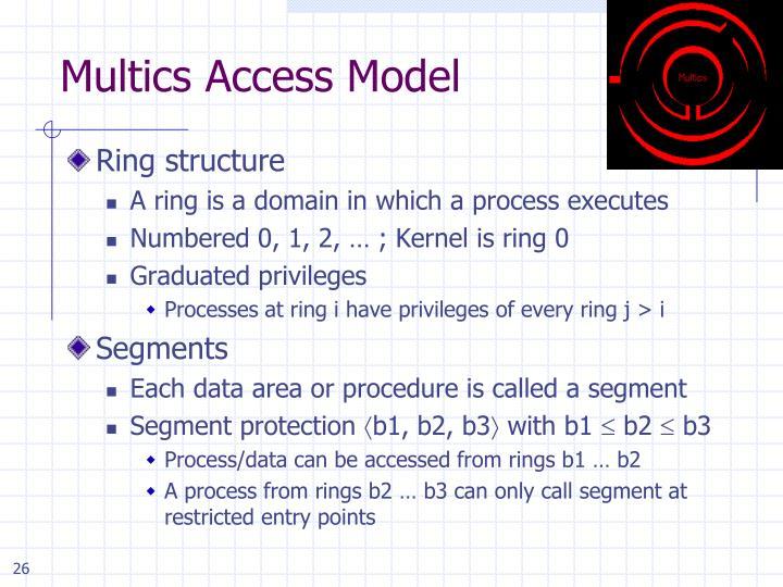 Multics Access Model