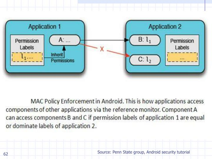 Source: Penn State group, Android security tutorial