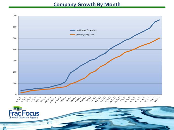 Company Growth By Month