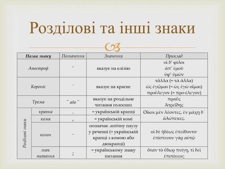 Розділові та інші знаки