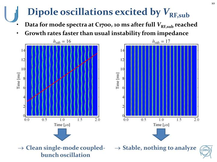Dipole oscillations excited by