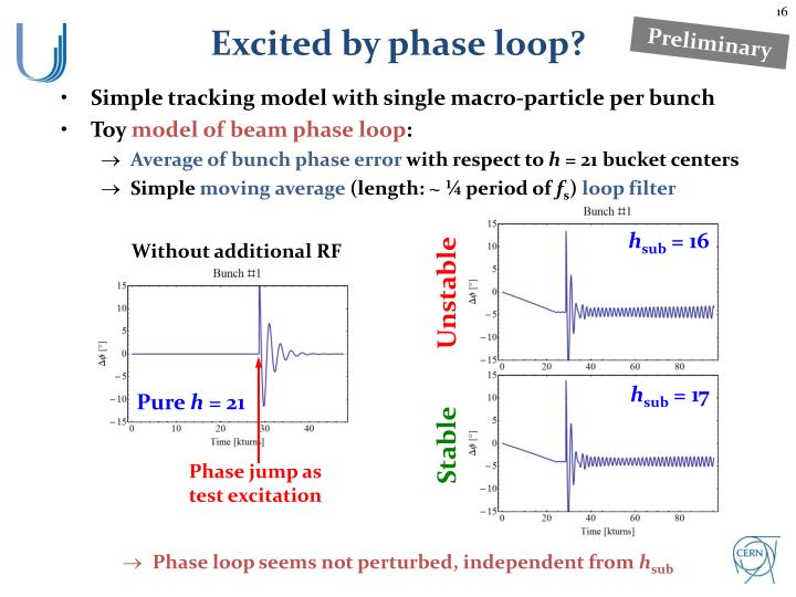 Excited by phase loop?