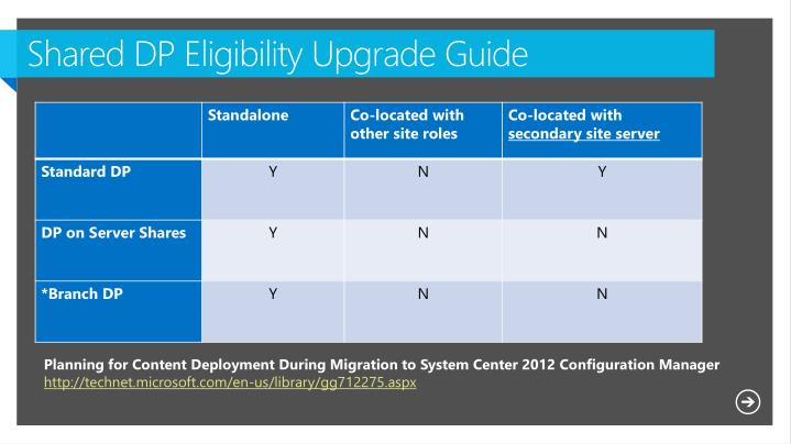 Shared DP Eligibility Upgrade Guide