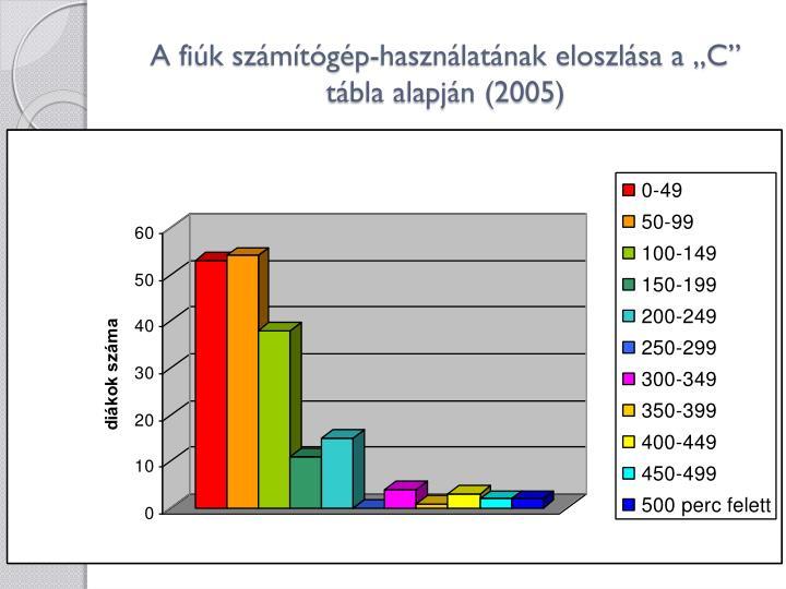 """A fiúk számítógép-használatának eloszlása a """"C"""" tábla alapján (2005)"""