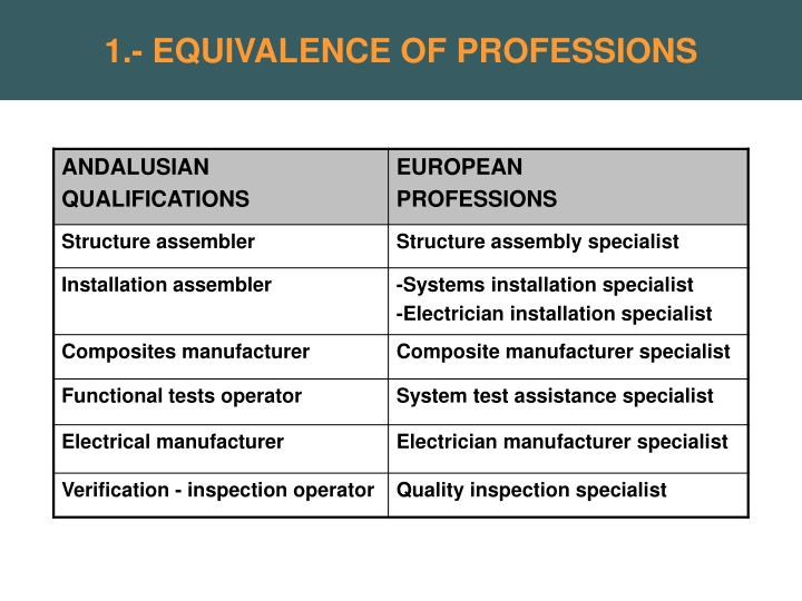 1.- EQUIVALENCE OF PROFESSIONS