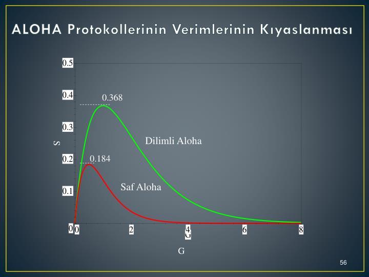ALOHA Protokollerinin Verimlerinin Kıyaslanması