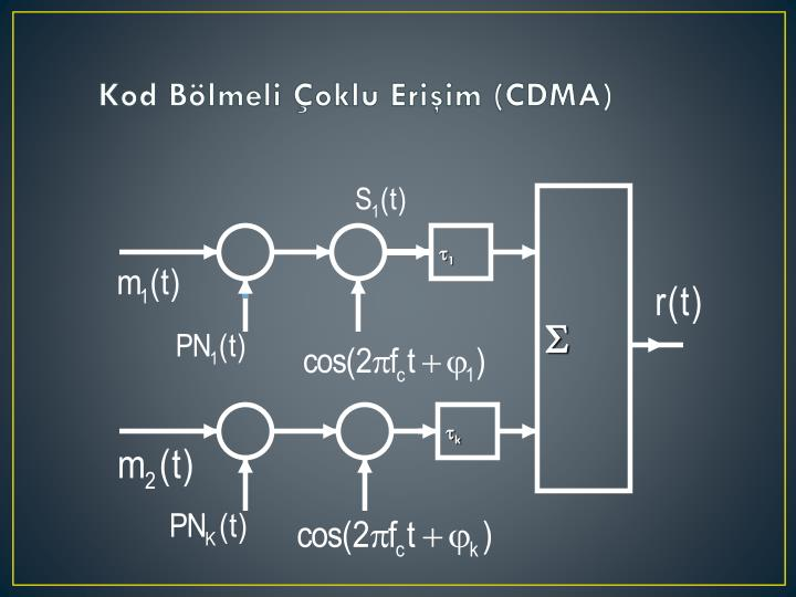 Kod Bölmeli Çoklu Erişim (CDMA)
