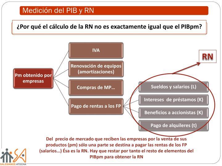 Medición del PIB y RN